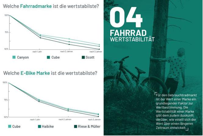 Zahlen & Fakten rund um den Gebrauchtradmarkt 2020 — Wertstabilität  ©Bravobike