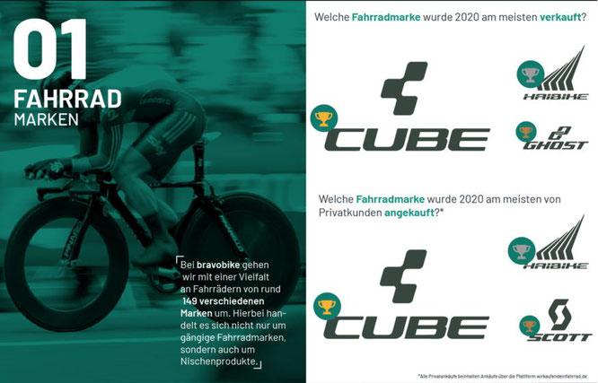 Zahlen & Fakten rund um den Gebrauchtradmarkt 2020 — Fahrradmarken  ©Bravobike