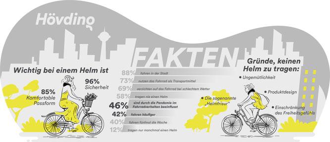 Zentrale Fakten der Hövding-Umfrage.