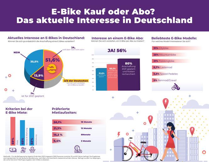 Repräsentative Umfrage zeigt: Zwei von Drei Deutschen plant die Anschaffung eines E-Bikes – Abo-Modelle weiter auf dem Vormarsch