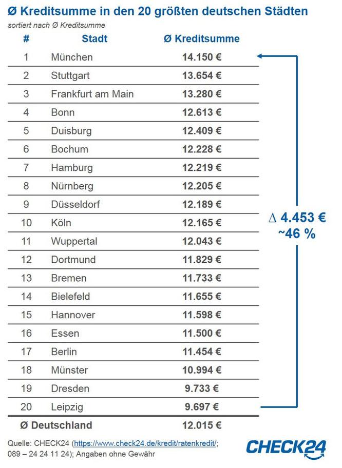 (Grafik: obs / CHECK24 GmbH)
