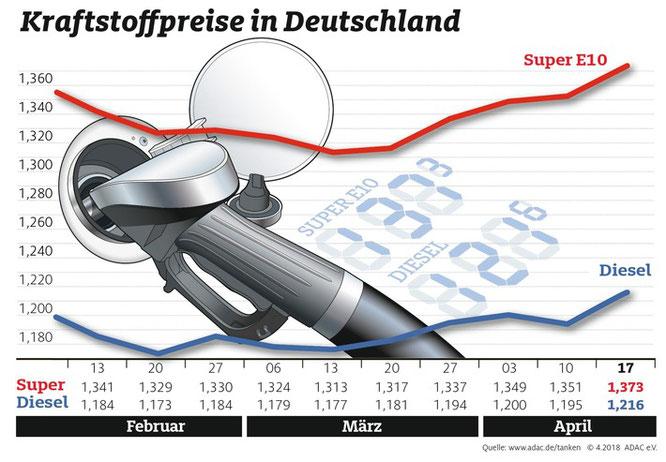 Die Kraftstoffpreise 2018 im Wochenvergleich (Grafik: obs / ADAC e.V. )