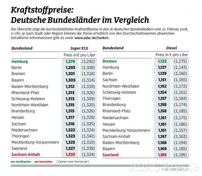 Tanken im Bundesländervergleich, Stand 2/ 2018: Tanken ist in Hamburg, Berlin und Bremen am günstigsten (Grafik: ADAC e.V.)