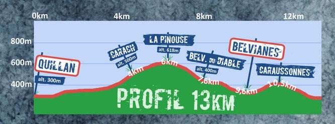 profil 13km trail quillan 2014