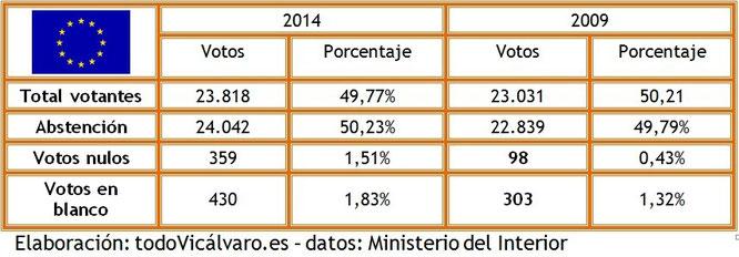 Elecciones europeas 2014 for Ministerio del interior elecciones