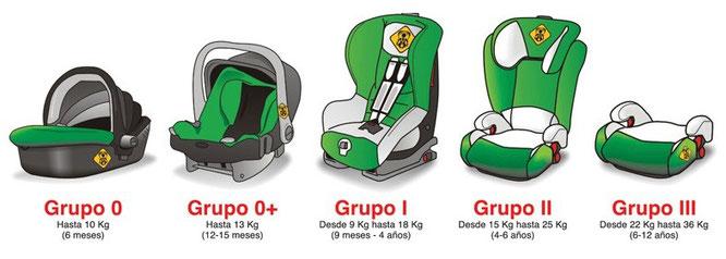Grupos de silletas según el rango de peso para las que están pensadas