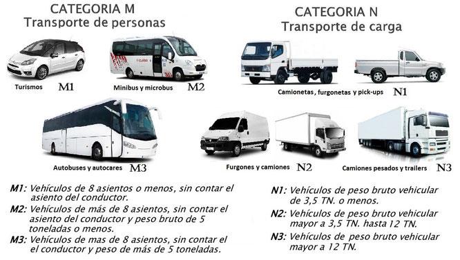 Tipos de vehículos. Composición realizada por AprendEmergencias
