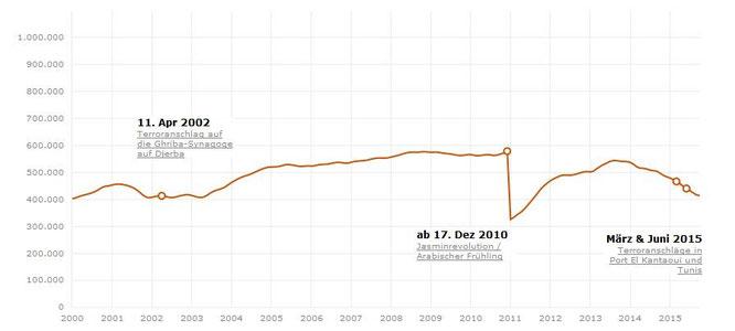 Veränderungen der Anreisen in Tunesien