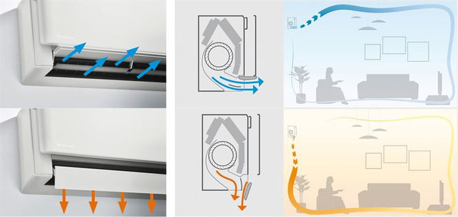 Abhängig davon, ob es im Kühl- oder Heizmodus arbeitet, nutzt das Gerät mit dem Coandă-Effekt zwei verschiedene Luftstromprofile. Oben ist der Coandă-Effekt im Kühlmodus (Deckenluftstrom), unten im Heizmodus (vertikaler Luftstrom) zu sehen.
