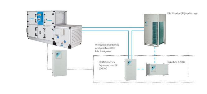 DAIKIN Frischluftpaket  DAIKIN bietet 16 vorkonfigurierte Frischluftpakete an.  Lüftungsgerät mit Rotationswärmetauscher Verflüssigereinheit (ERQ)