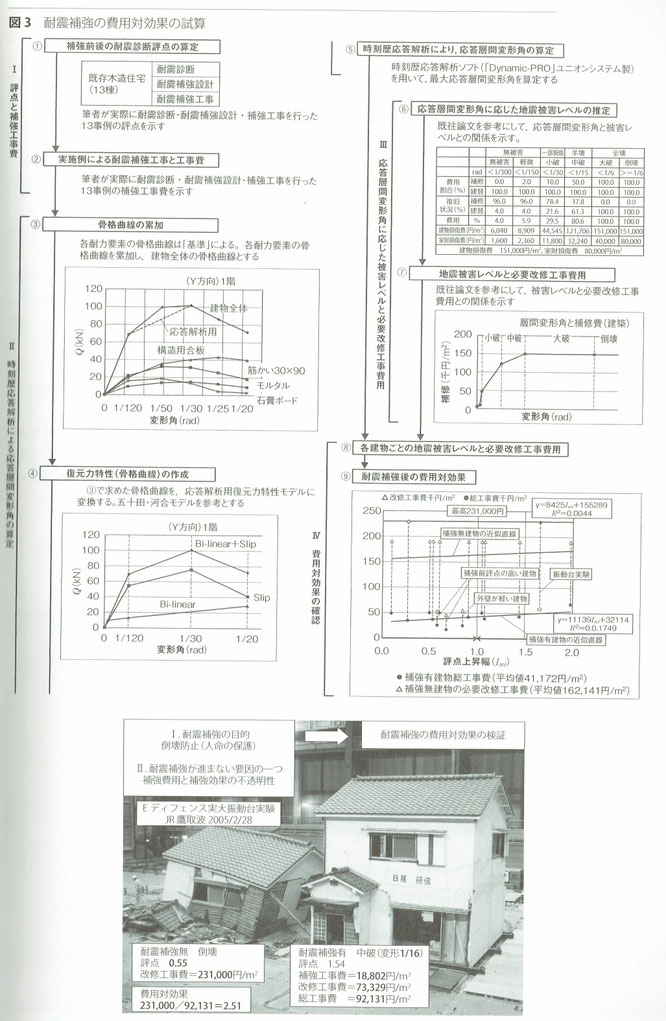 耐震補強の費用対効果の試算