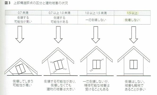 上部構造評点の区分と建物被害の状況