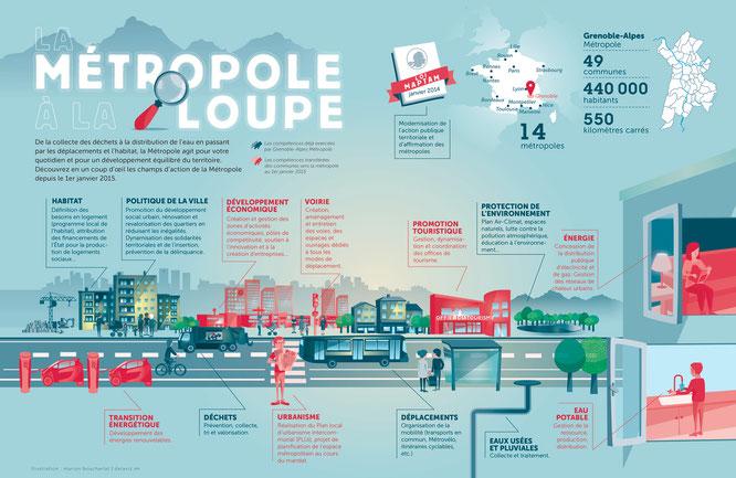 Illustration de Marion Boucharlat sur les compétences de la Métropole de Grenoble