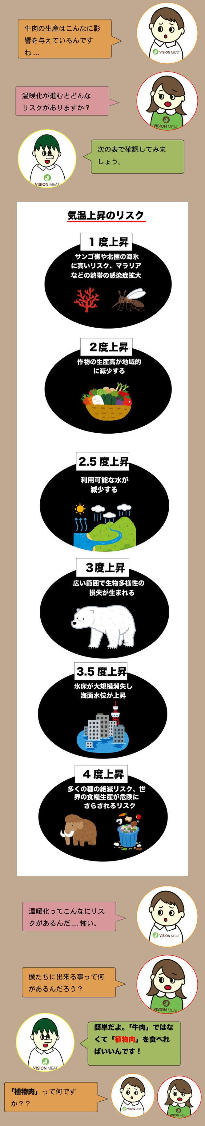 温暖化のリスクを防ぐには、大豆ミートなどの植物肉を食べること