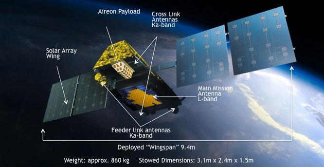 イリジウムNEXTによる次世代衛星...