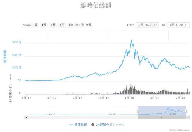 仮想通貨市場全体の推移のチャート画像