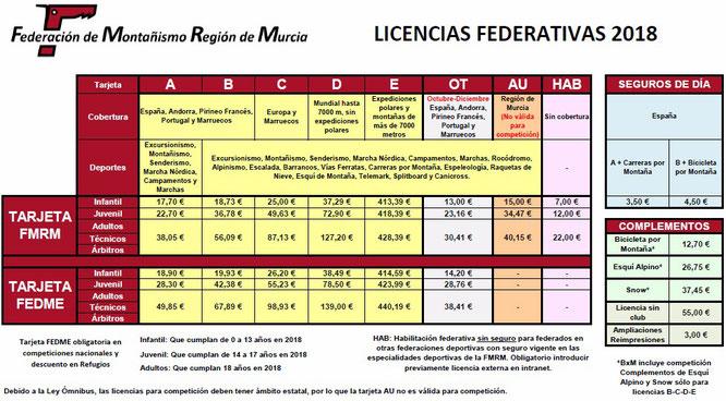 Precios de las licencias federativas