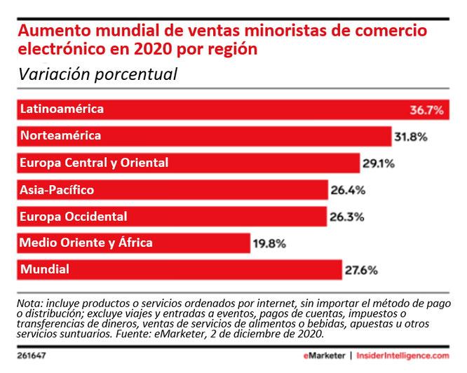 Crecimiento del comercio electrónico en América Latina fuente eMarkerter