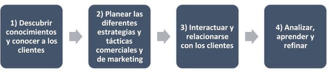 Ciclo de administración de los clientes