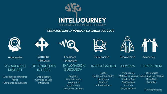 InteliJourney: Customer Journey en profundidad