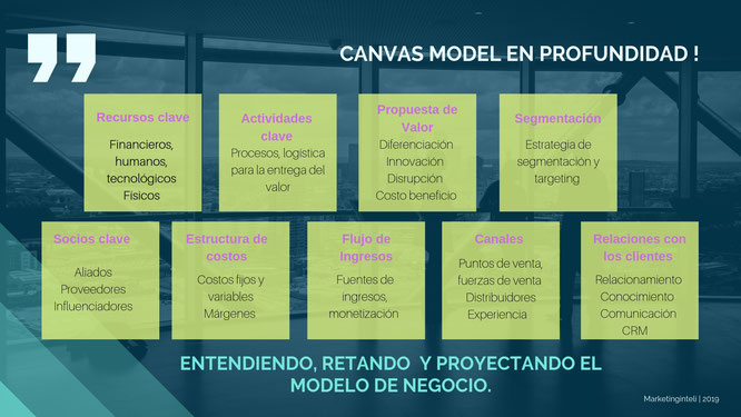 Modelo Canvas en profundidad Marketinginteli
