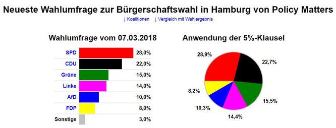 """Mal ein """"aktuelles"""" Gefühl wie die echte Stimmung in Hamburg ist... und das war VOR den Wahlen in Bayern und Hessen!"""