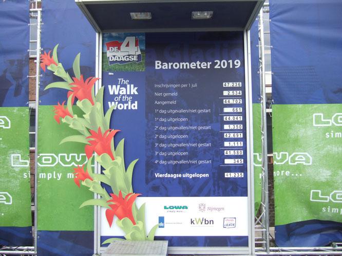 Tableau final: 44 041 marcheurs le  1er jour pour finir  à 41 235 personnes aprés 4 jours. Le temps, assez couvert, sans trop de  soleil et avec une  tempèrature  < à  28°C, était  parfait.  Il faut un bon  moral et pas trop de  problémes physiques.