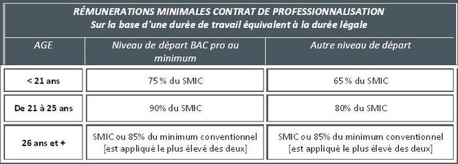 rémunération contrat alternance BTP Pau