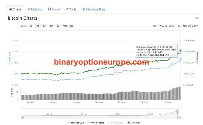quotazione bitcoin e capitalizzazione