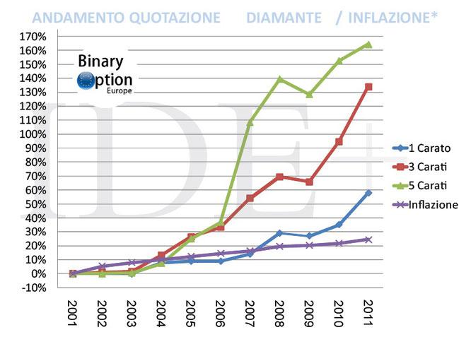 quotazione diamante contro inflazione
