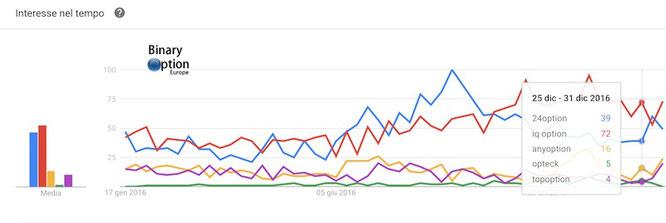 come scegliere un broker di trading CFD Forex Criptovalute e opzioni: google trends mondiale