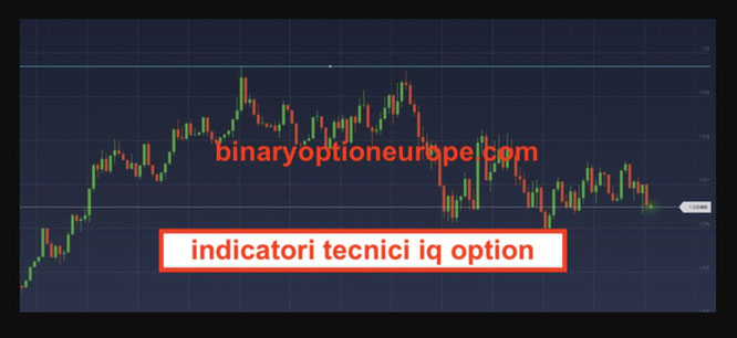 indicatori tecnici iq option