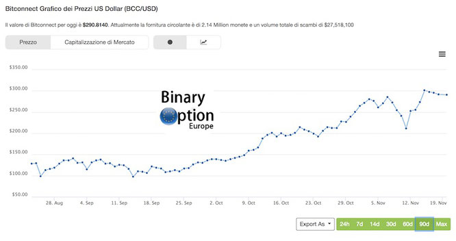 quanto vale un bitconnect in dollari oggi in tempo reale?