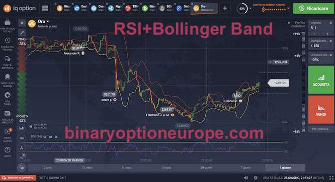 iq option materie prime rsi + bande di bollinger
