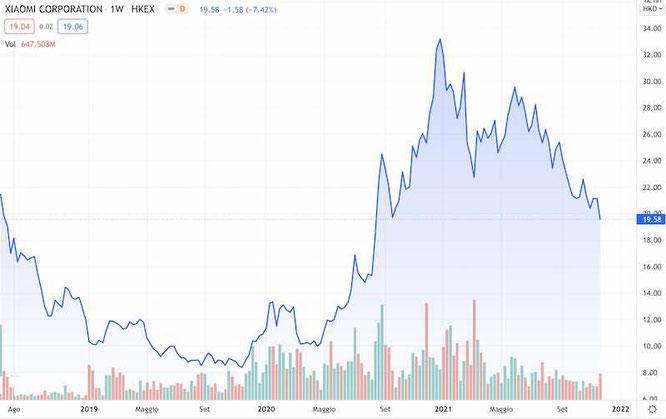 prezzo quotazione IPO xiaomi nelle prime giornate di contrattazione