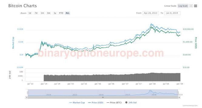 quanto vale un bitcoin in coinbase in tempo reale
