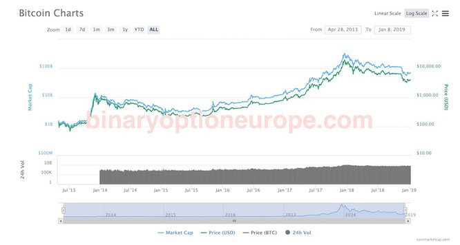 quanto vale un bitcoin in coinbase in tempo reale andamento negli anni 2014-2019