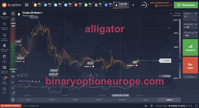 alligator app per iq option opzioni binarie