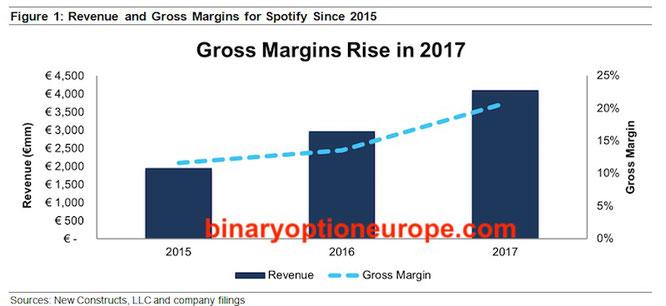 margini spotify azioni quotazioni