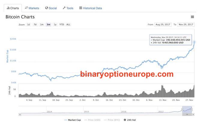 quotazione bitcoin tempo reale
