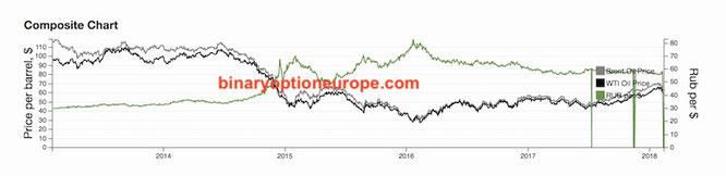Grafico rublo dollaro euro petrolio storico negli anni