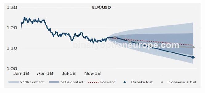 grafico euro dollaro previsioni 2018