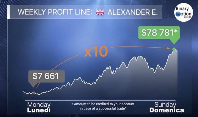 iq option miglior trader risultato settimanale