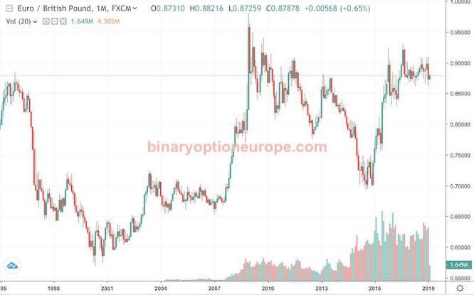 quanto vale una sterlina in euro negli anni