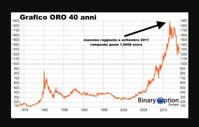 quanto vale l'oro nel tempo 40 anni grafico