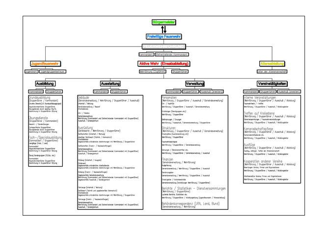 Organisationsstruktur der Freiwilligen Feuerwehr Tuningen (Anklicken für PDF-Download)