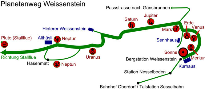 cc by Wikipedia click http://de.wikipedia.org/wiki/Planetenweg_Weissenstein