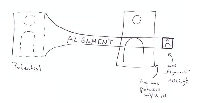 Alignment | abgeleitet aus einem Fachvortrag von Vera F. Birkenbihl