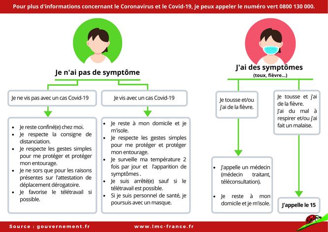 Leucémie Myéloïde Chronique - LMC France - Maladie Chronique - Coronavirus - Covid-19