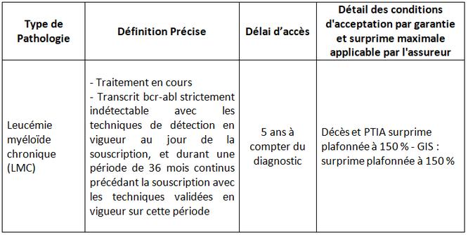 LMC France-LMC-Leucémie Myléoïde Chronique-Patients-Emprunt-Crédit-Droit à l'oubli